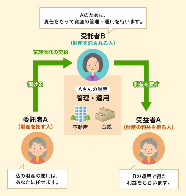 委託者A(財産を託す人)「私の財産の運用は、あなたに任せます。」預ける 家族信託の契約 → 受託者B(財産を託される人)「Aのために、責任を持って資産の管理・運用を行います。」 Aさんの財産 管理・運用 不動産 金銭 利益を渡す → 受益者A(財産の利益を得る人)「Bの運用で得た利益をもらいます。